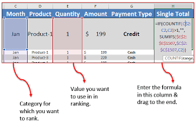 Rank Functions Excel 3 Simple Ways To Add Ranks In A Pivot Table In Excel