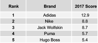 Sport Brands 2017 Buzz Rankings Germany Sport And Fashion Brands