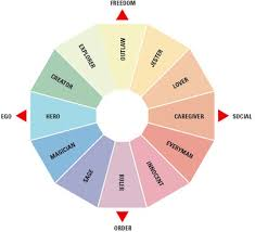 Insights Qualitativos 2 0 Using The Power Of Archetypes As