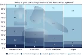 Texas Courts Chart Texas Politics Judging Texas Justice In The Court Of Opinion