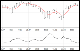 Chartview Control Telerik Ui For Wpf Components Telerik