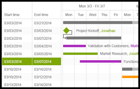 Jquery Gantt Chart Demo Ganttchart Control Kendo Ui With Support For Jquery