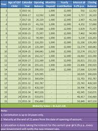 Sukanya Samriddhi Account Calculator Download Download