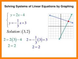 solving systems of equations by graphing examples solving systems by graphing and substitution 2 638 jpg cb 1414056786 caption