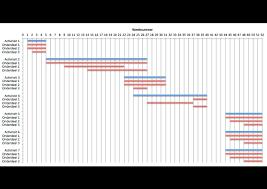 Gantt Chart Maken Gratis Gantt Chart Of Gantt Diagram Marketingmodellen Com