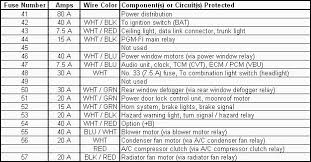 honda civic si fuse box wiring diagrams online