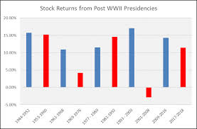 Truman Presidency Chart Chart Of The Month May 2018 Logan Wealth Management