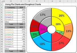 creating a pie chart in excel using pie charts and doughnut charts in excel