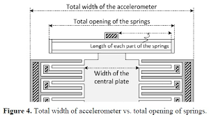 spring constant values for common springs. after that, the spring constant (k) of system must be calculated (equation 5), so that according to a given acceleration (a), proportional movement on values for common springs
