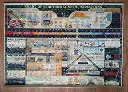 Vtg 1944 Original Rare Wall Chart Of Electromagnetic Radiation Science Education Ebay