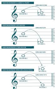Brass Transposition Chart A Simple Guide To Transposing Making Music Magazine