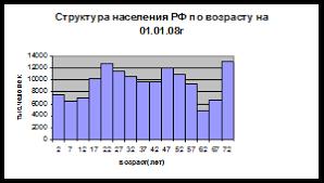 Курсовая работа Статистические методы анализа численности  Рис 2 Структура населения РФ по половому признаку на 01 01 08 г