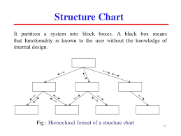 Structure Chart In Software Engineering Ppt Unit3 Software Engineering Uptu