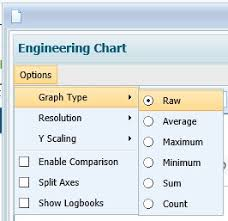 Engineering Charts Graph Types