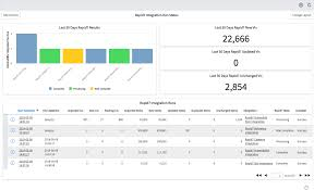 Rapid7 Vulnerability Integration Run Status Chart