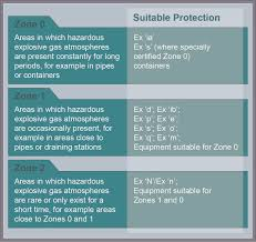 idec hazardous areas iec zone control panels