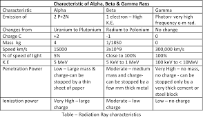Alpha Beta Gamma Decay Chart Alpha Gun S4s Science4students