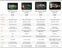 Specs New Kindle Fire Hdx And Kindle Fire Hd Tablets