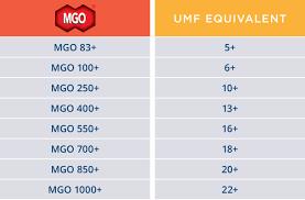Manuka Honey Rating Chart What Is Mgo