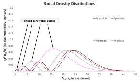 Spdf Orbitals Chart What Is The Shape Of F Orbital Example
