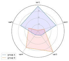 391 Radar Chart With Several Individuals The Python Graph
