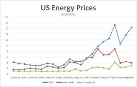 Gas Monetization How Are We Doing Part 2 Of 2 The