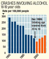 On Policies Of Alcohol Age The Impact Drinking Legal To Youth Sale