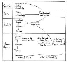 Aristotle Government Chart Moral Philosophy 3