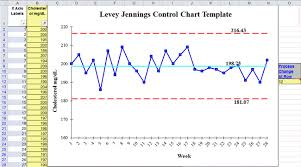 Levey Jennings Excel Template Standard Deviation Chart