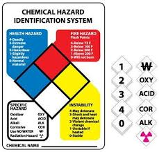 Chemical Hazard Chart Hazardous Materials Classification Sign Kit