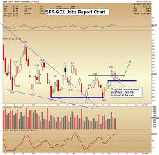 Key Stock Size Chart Junior Gold Stocks Impressive Action Gold Eagle