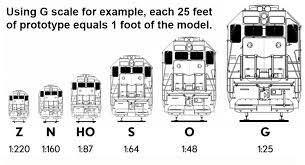 Scale Model Comparison Chart Scale Comparison Chart