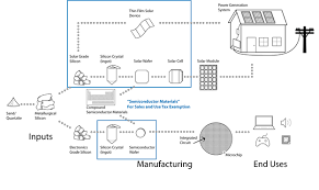 Semi Conductor Materials Manufacturing Tax Preferences For Print
