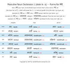The Sanskrit Masculine Declension 1 Stem In A Sanskrit