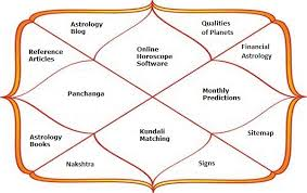 Free Birth Chart Reading Indian Astrology Natal Report Charts And Reports Horoscope And Astrology