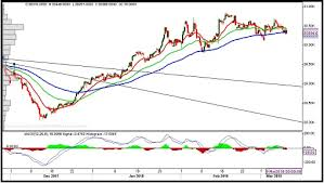 Mcx Technical Analysis Today Mcx Gold And Mcx Silver 13