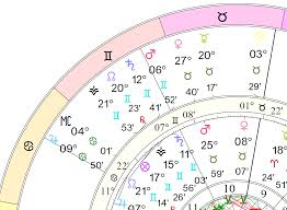 How To Read A Progressed Chart Predictive Astrology Predicting The Future With Astrology