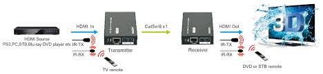 pro2 hdc6edid hdmi over single cat6 extender foxtel ir note 50m distance is under perfect transmission conditions including straight cable runs no electrical interference bends kinks patch panels or