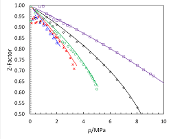 compressibility factor. figure 6 \u2013 compressibility factor of the co2 so2 system. experimental results: ( .