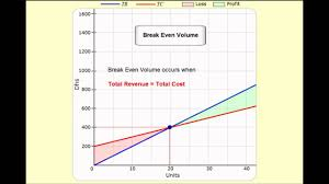 How To Do A Breakeven Chart In Excel Break Even Analysis