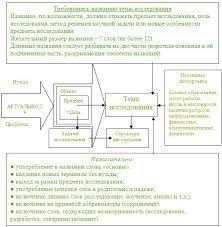 Выбор темы диссертации Помощь в написании диссертации Определение темы исследования