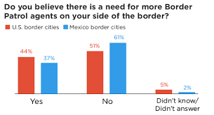 Border Wall Chart Border Poll Finds U S Mexico Border Residents