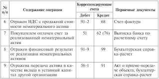Бухгалтерский финансовый учет Типовая корреспонденция счетов по учету нематериальных активов