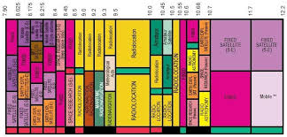 Military Frequency Spectrum Chart X Band Frequency Band Usage Interfacebus