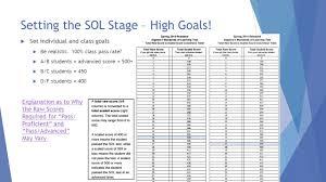Algebra Content Academy Sol Prep March 24 March 25 2015