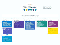 template office office 365 sharepoint project management template of templates