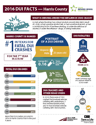 Texas Impaired Driving Infographics 2016 Facts Force Task New Available Dui -