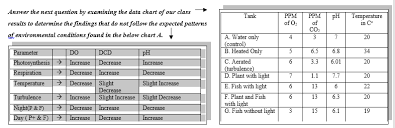 Charts For Physics Lab Bio Lab Homework Water Parameter Identification Chart