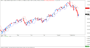 Vfmdirect In Nifty Eod Chart With Swing Indicator