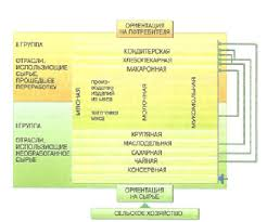Реферат По географии на тему Пищевая промышленность Алтайского края Пищевая промышленность в дореволюционные годы была определяющей для экономики Алтая В последующий период роль отрасли постепенно снижалась
